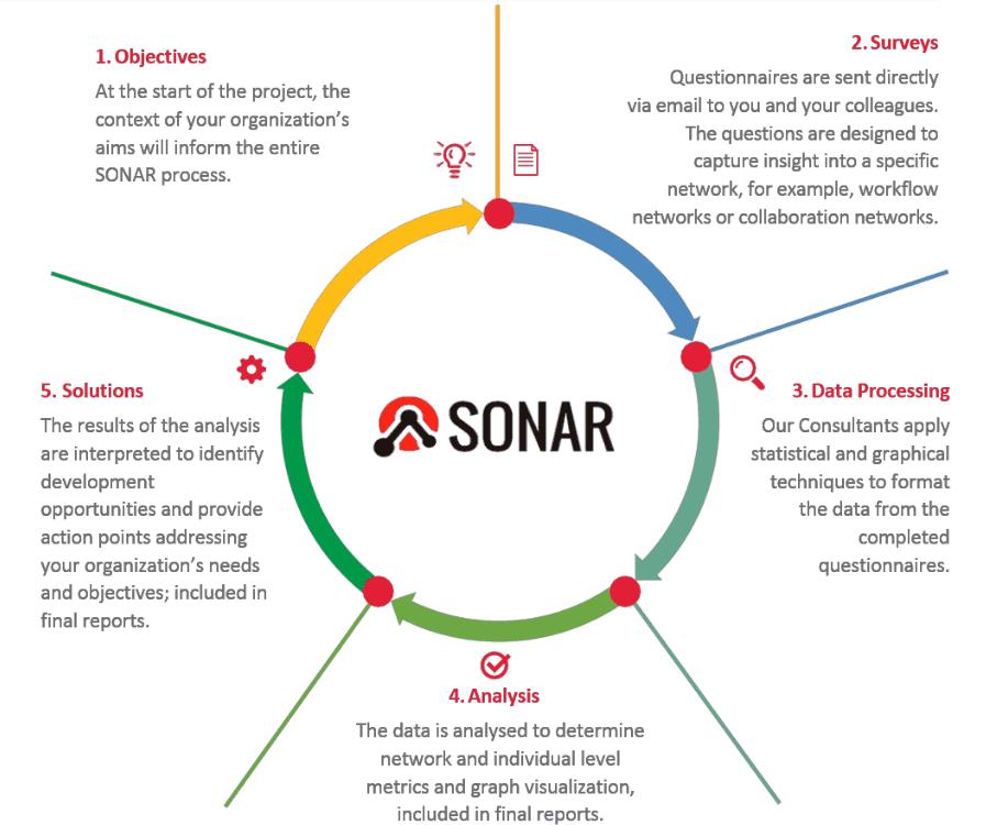 SONAR assessment, Bangkok, Thailand